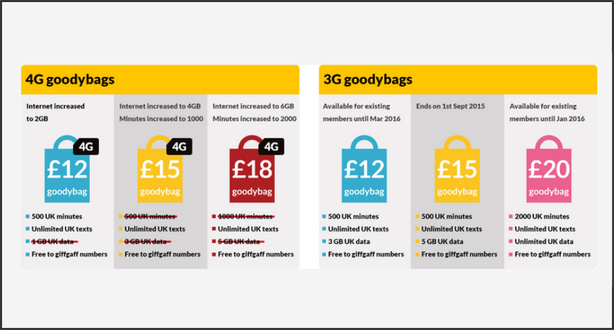 Giffgaff_4G_goodybags